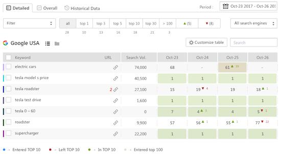 ابزار SE Ranking